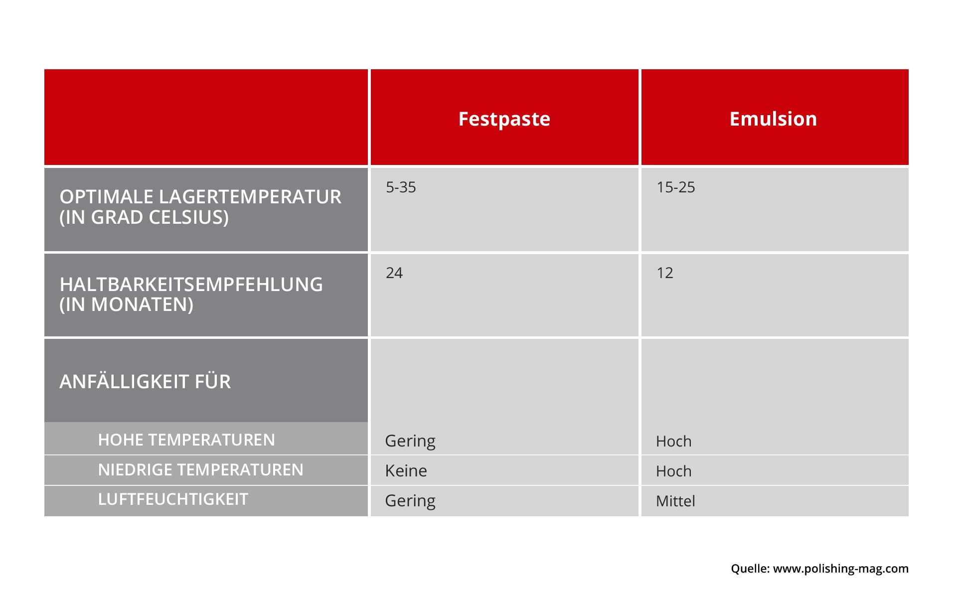 Die Tabelle zeigt die optimalen Lagerbedingungen und Haltbarkeit für Festpasten und Emulsionen.