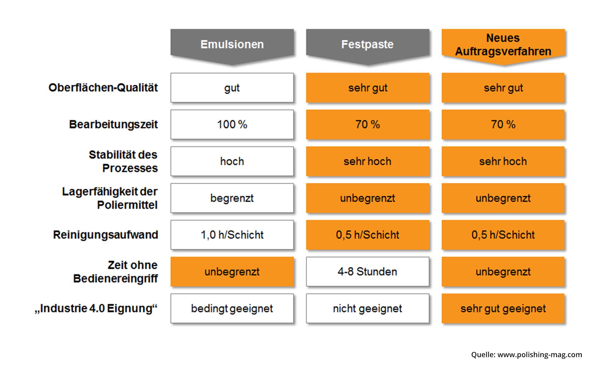 Übersicht von Parametern, die die Leistungsfähigkeit des neuen Auftragsverfahrens gegenüber herkömmlichen Verfahren verdeutlichen