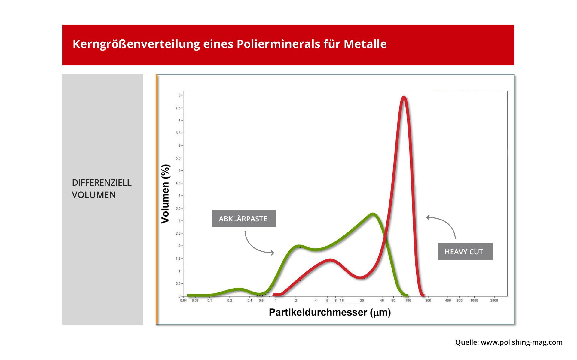 Darstellung Korngrößenverteilung des Polierminerals bei Schleifpasten und Abklärpasten für Metalle.