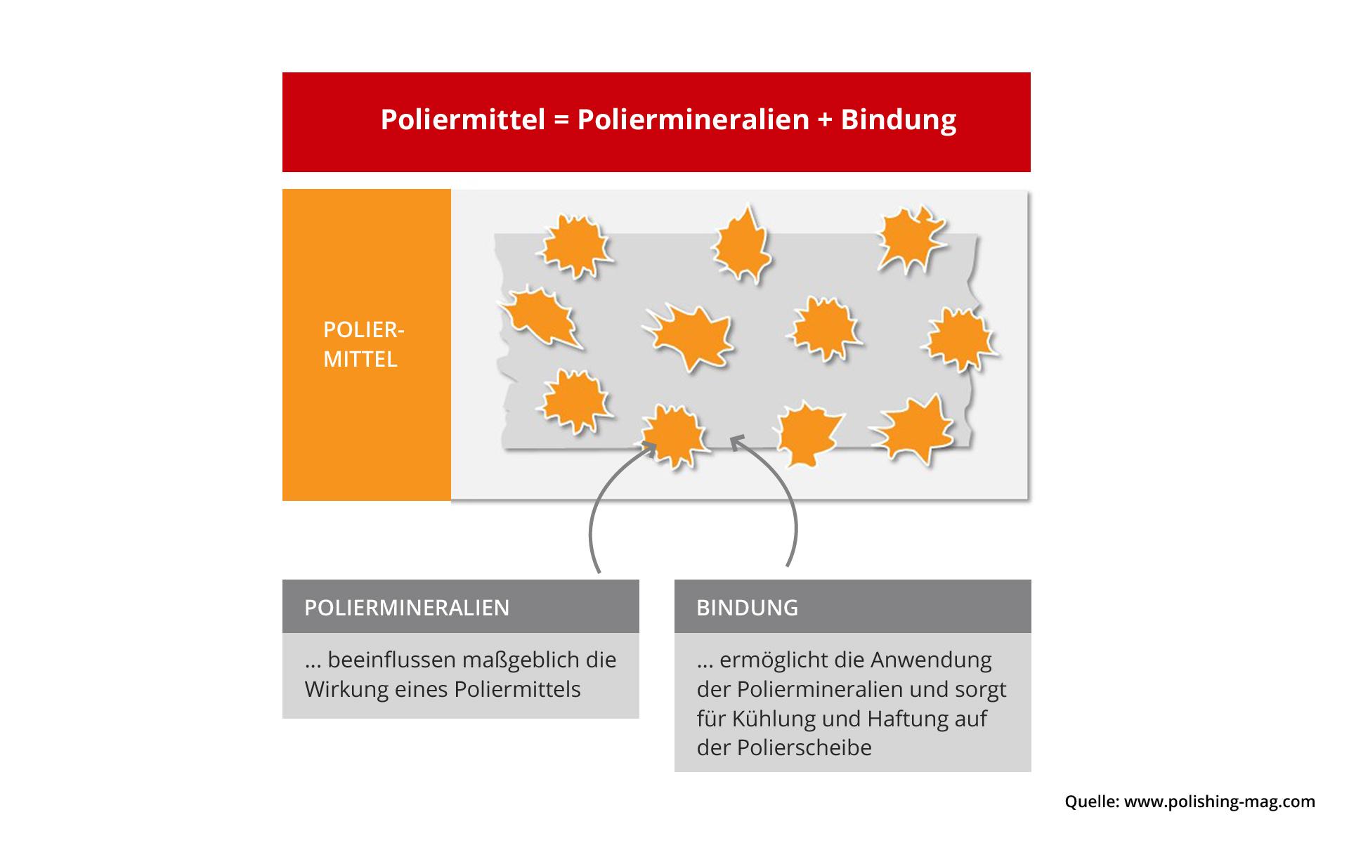 Industriepolitur besteht aus Poliermineralien und Bindung.