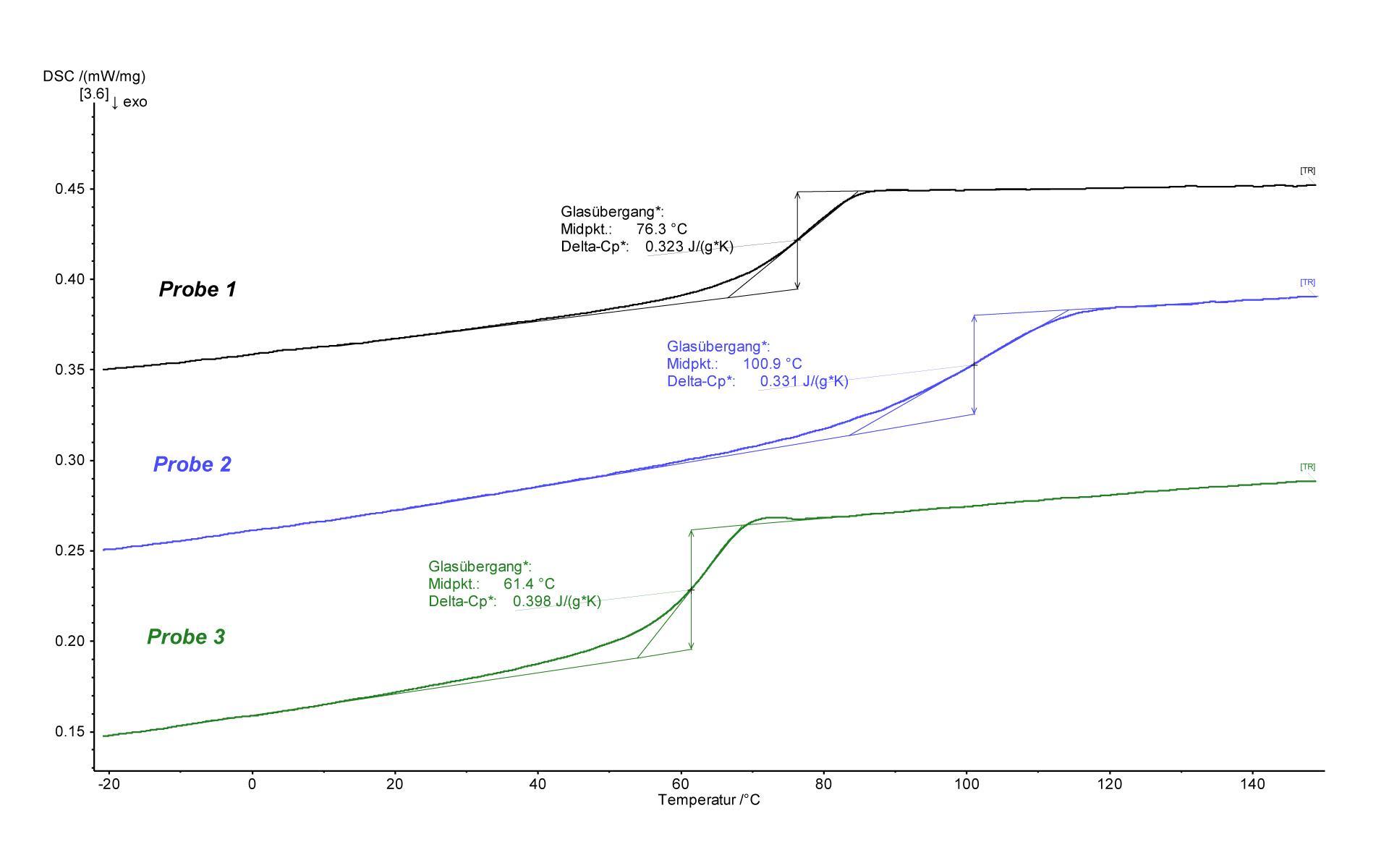 Die Grafik beschreibt die Veränderung der Lacke aufgrund der Temperaturerhöhung.