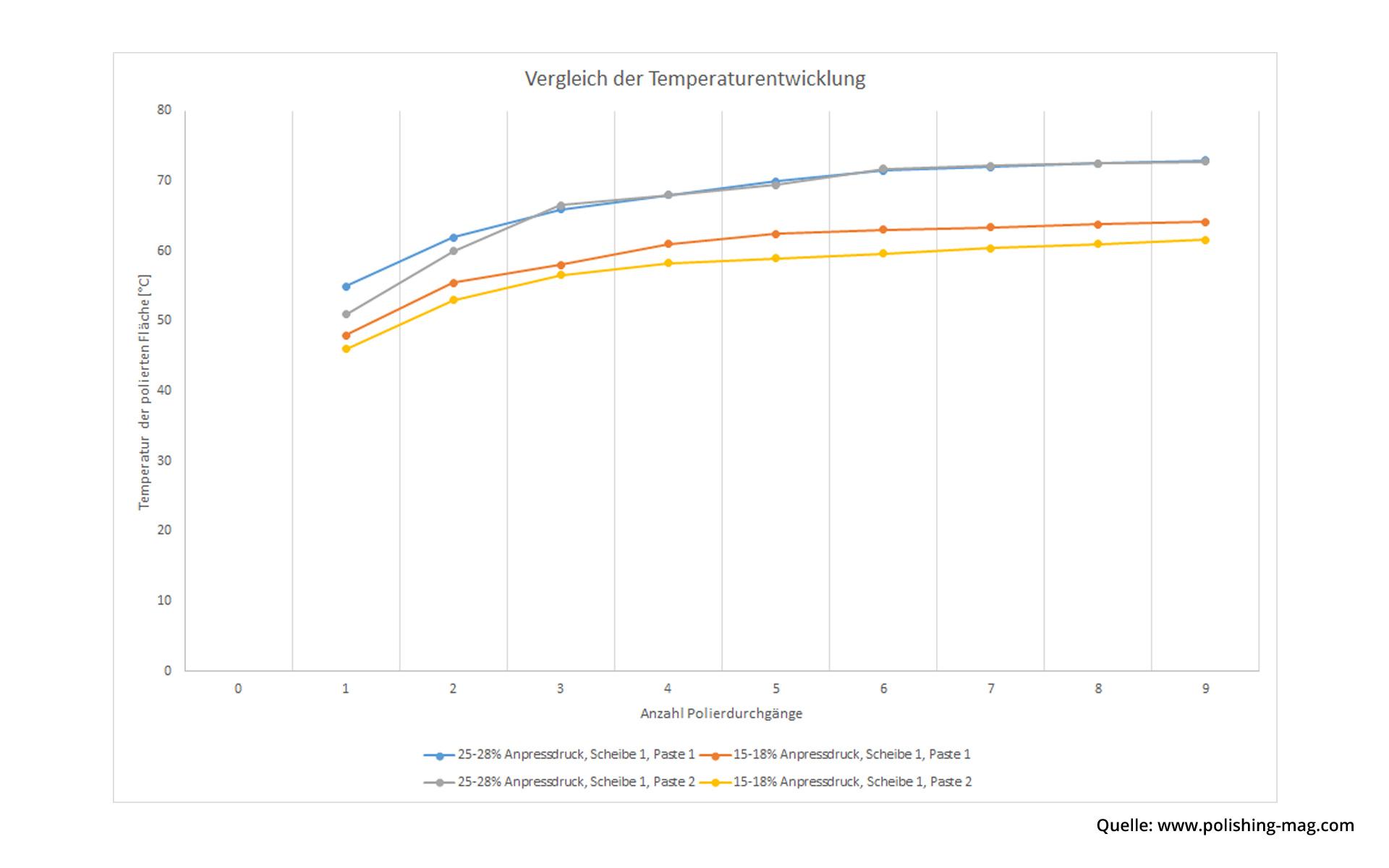 Die Grafik vergleicht die Temperaturentwicklung verschiedener Polierpasten bei gleichen Bedingungen.