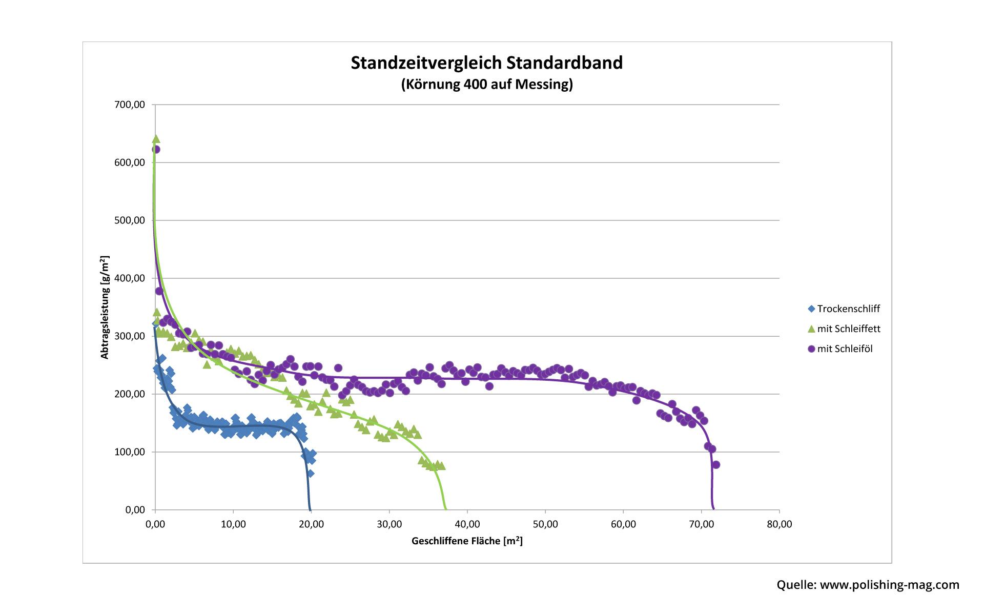 Auswertung der Standzeiten bei unterschiedlichen Poliermitteln.