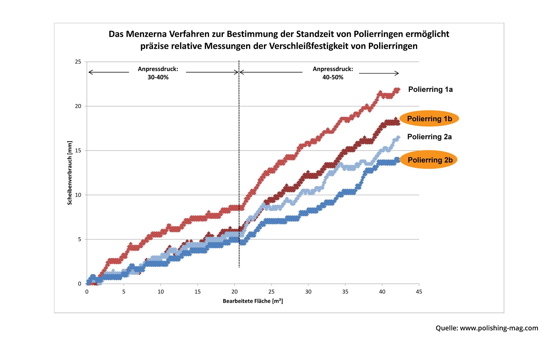 Die Grafik beschreibt die Messungen der Verschleißfestigkeit von Polierringen durch das Menzerna Verfahren zur Bestimmung der Standzeiten von Polierringen.